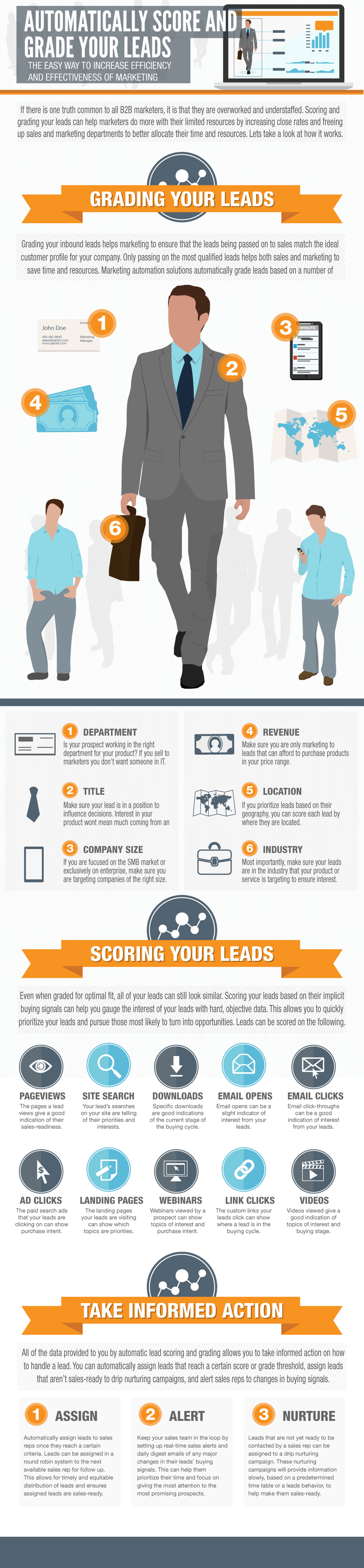 Infographic_5-8_Lead_Scoring_Pardot