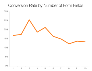 Hubspot fields-conversion