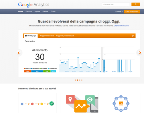 Google analytics (0)