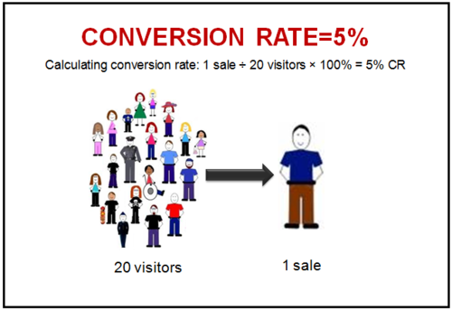Conversion-Rate2